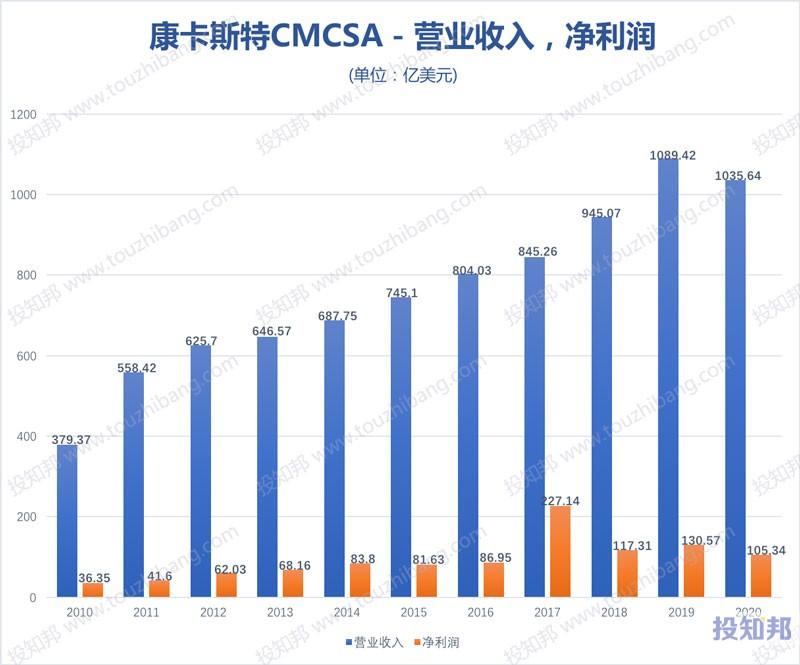 康卡斯特(CMCSA)核心财报数据图示(2010~2020年,更新)