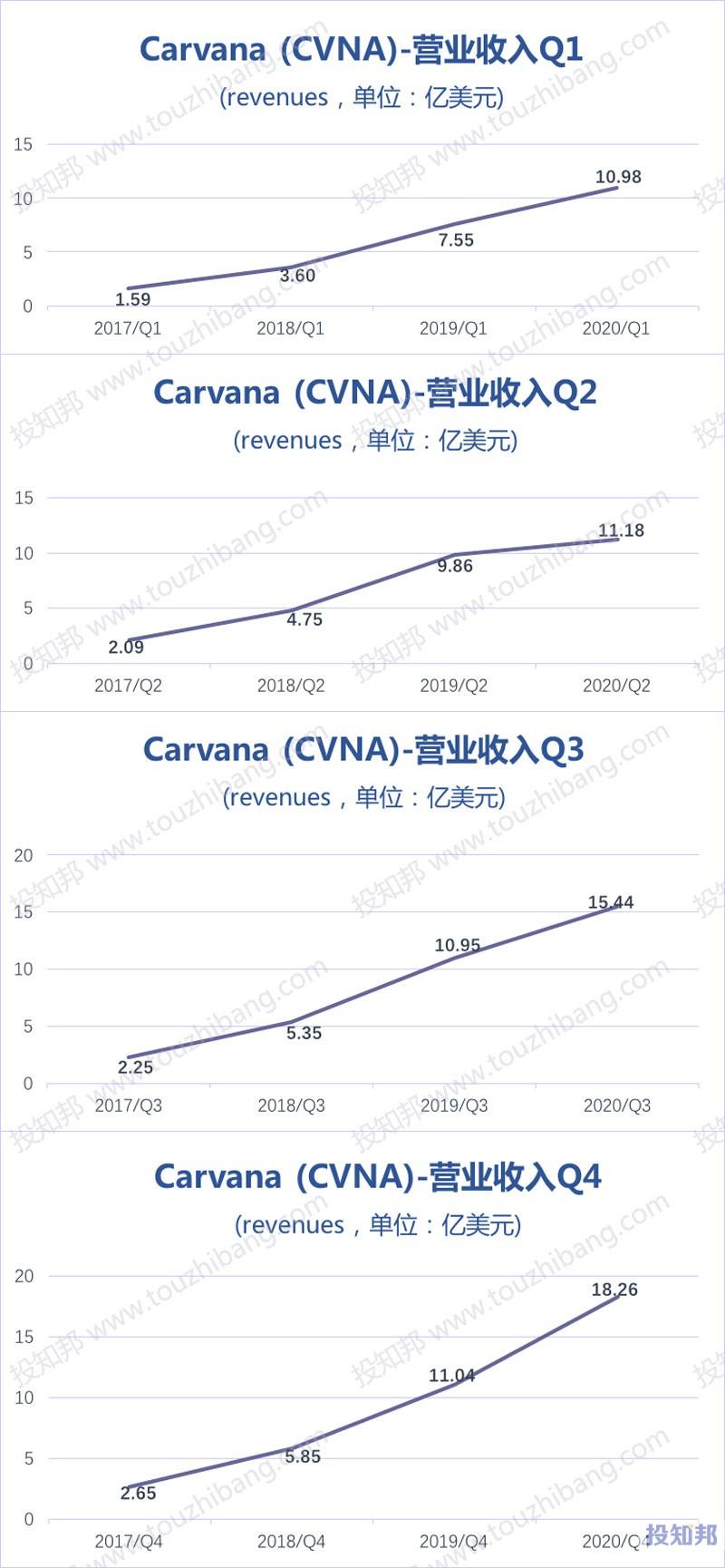 Carvana(CVNA)核心财报数据图示(2017~2020年,更新)