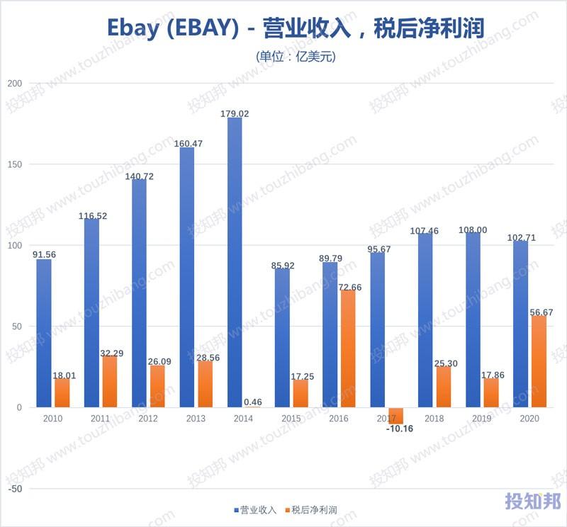 eBay(Ebay)财报数据图示(2010年~2020年,更新)