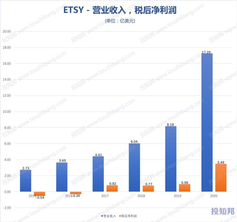 Etsy(ETSY)核心财报数据图示(2015年~2020年,更新)