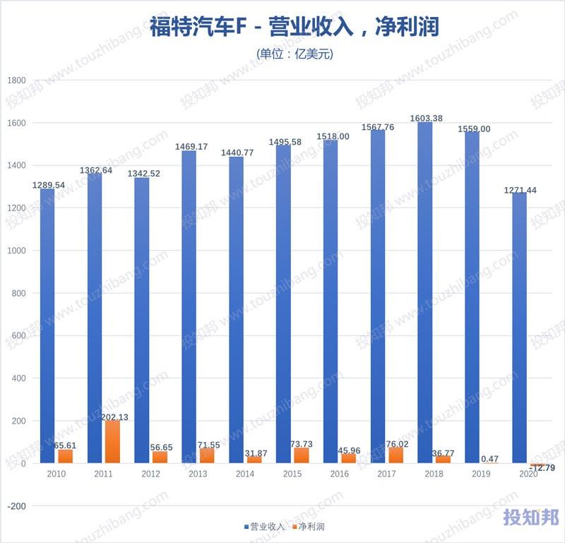 福特汽车(F)核心财报数据图示(2010~2020年,更新)
