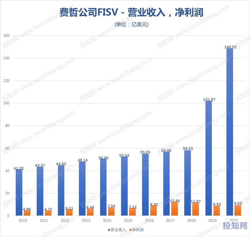 费哲金融服务公司(FISV)核心财报数据图示(2010年~2020年,更新)