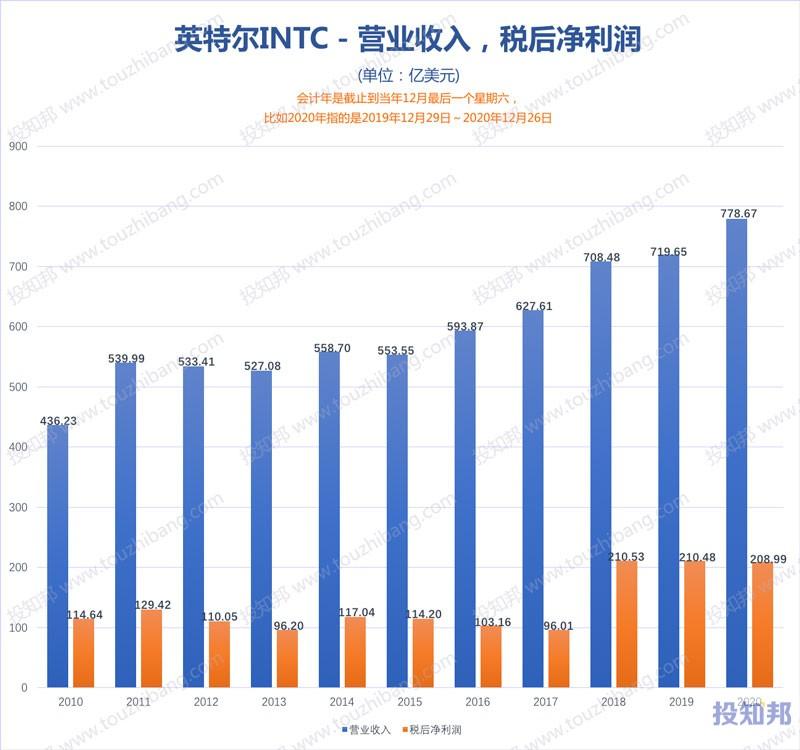 英特尔(INTC)核心财报数据图示(2010~2020年,更新)