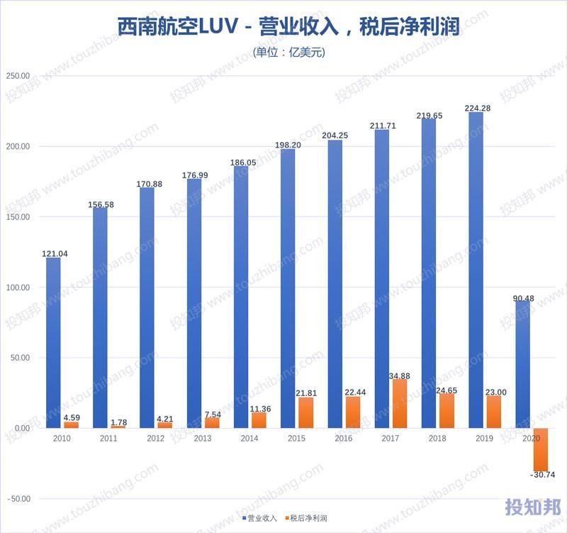 西南航空(LUV)核心财报数据图示(2010年~2020年,更新)