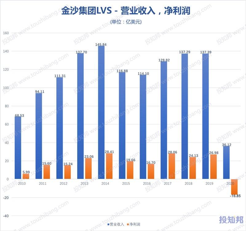 金沙集团(LVS)财报数据图示(2010年~2020年,更新)