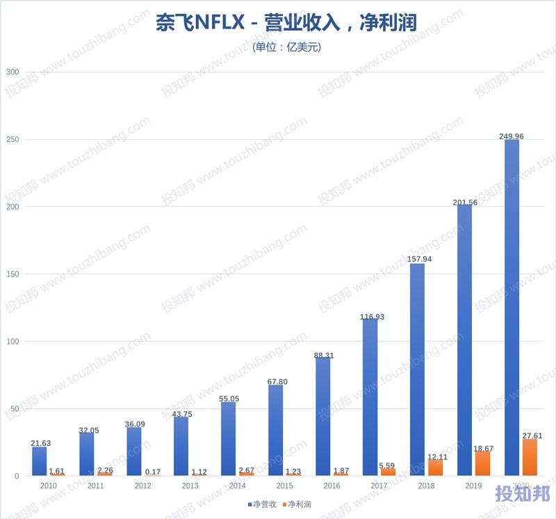 奈飞(NFLX)财报数据图示(2010~2020年,更新)
