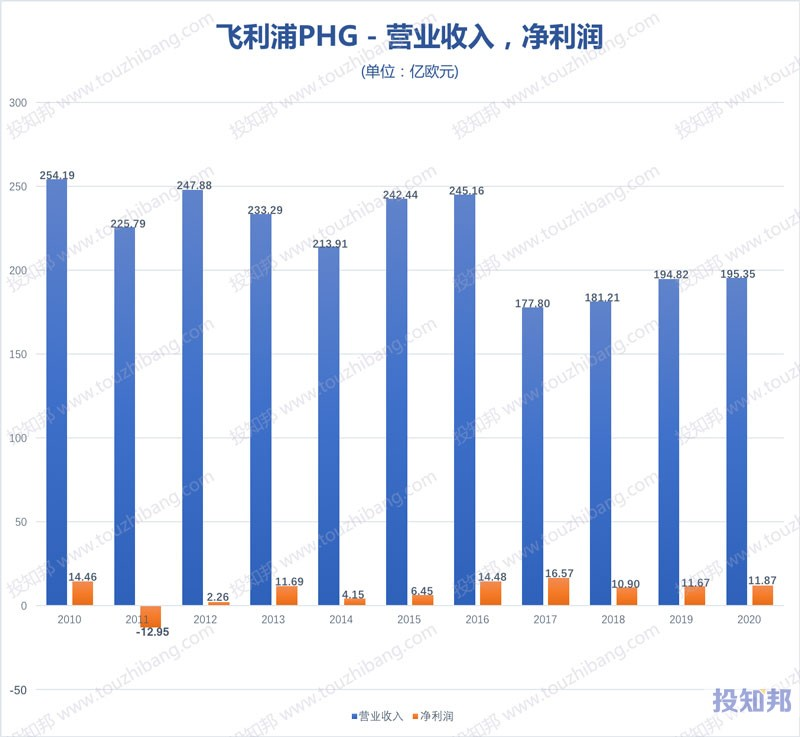 飞利浦(PHG)财报数据图示(2010年~2020年,更新)