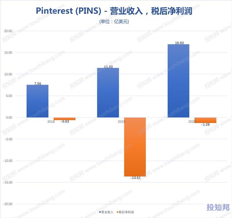 Pinterest(PINS)财报数据图示(2018年~2020年,更新)