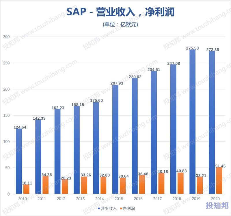SAP思爱普(SAP)核心财报数据图示(2010年~2020年,更新)