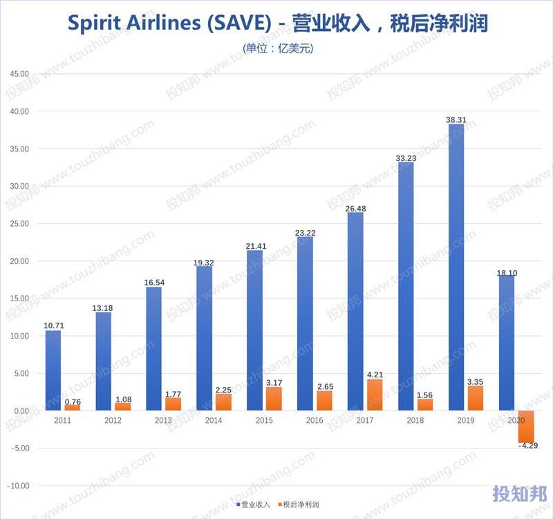 spirit航空(SAVE)核心财报数据图示(2011年~2020年,更新)