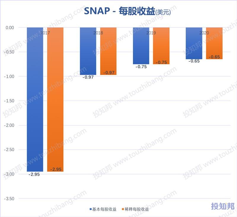 Snap(SNAP)财报数据图示(2017年~2020年,更新)