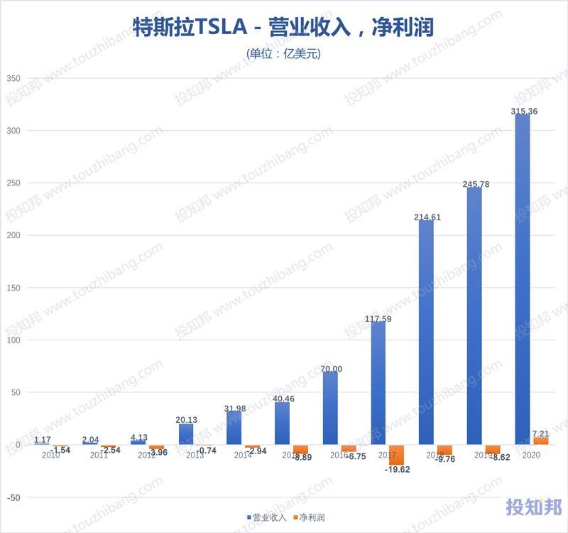 特斯拉(TSLA)核心财报数据图示(2010~2020年,更新)