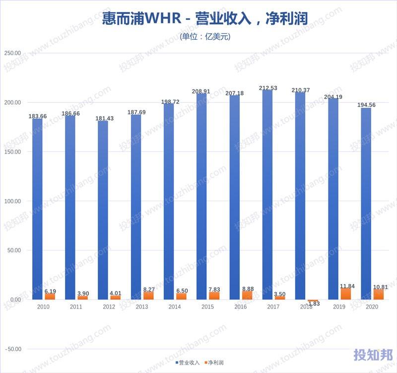 惠而浦(WHR)财报数据图示(2010年~2020年,更新)