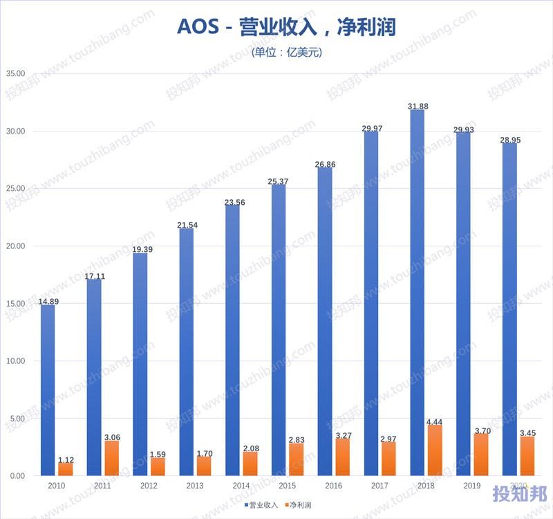 A.O.史密斯(AOS)财报数据图示(2010年~2020年,更新)