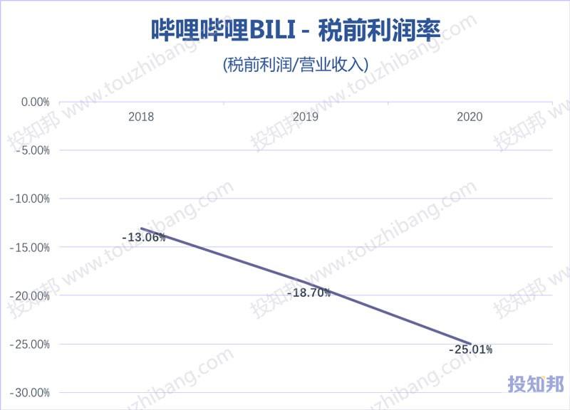 哔哩哔哩(BILI)核心财报数据图示(2018~2020年,更新)