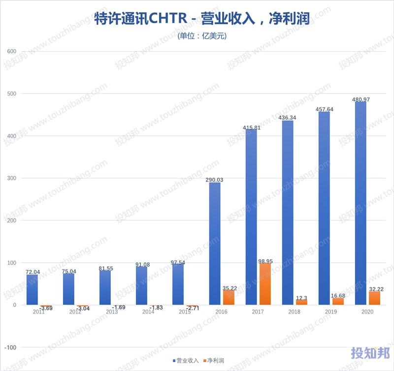 特许通讯(CHTR)核心财报数据图示(2011~2020年,更新)