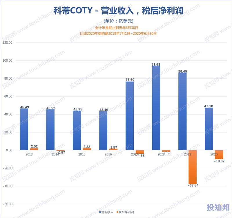 科蒂(COTY)财报核心数据图示(2013年~2021财报年Q1,更新)