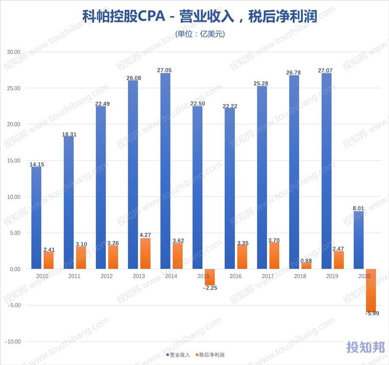 科帕控股(CPA)核心财报数据图示(2010年~2020年,更新)