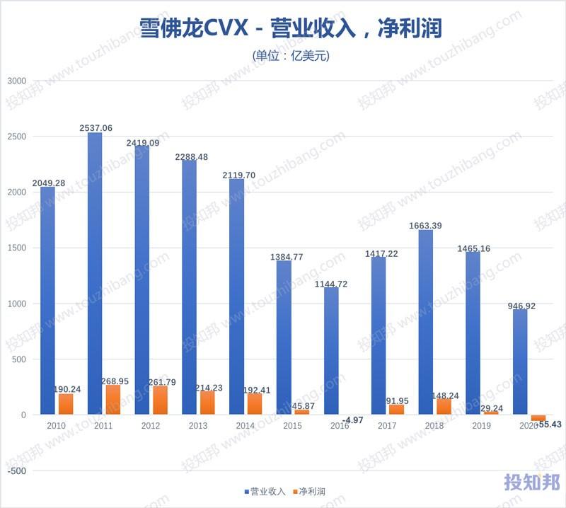 雪佛龙(CVX)财报数据图示(2010~2020年,更新)