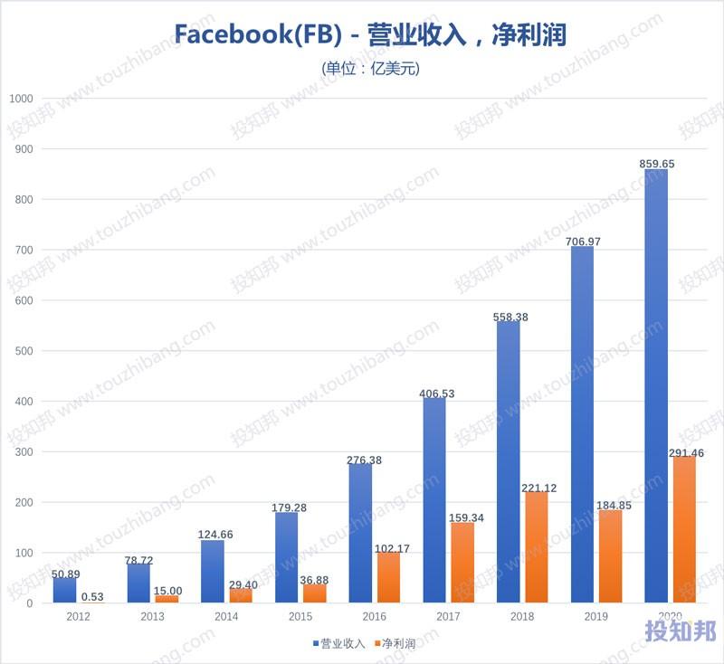 脸谱网Facebook(FB)财报数据图示(2012~2020年,更新)