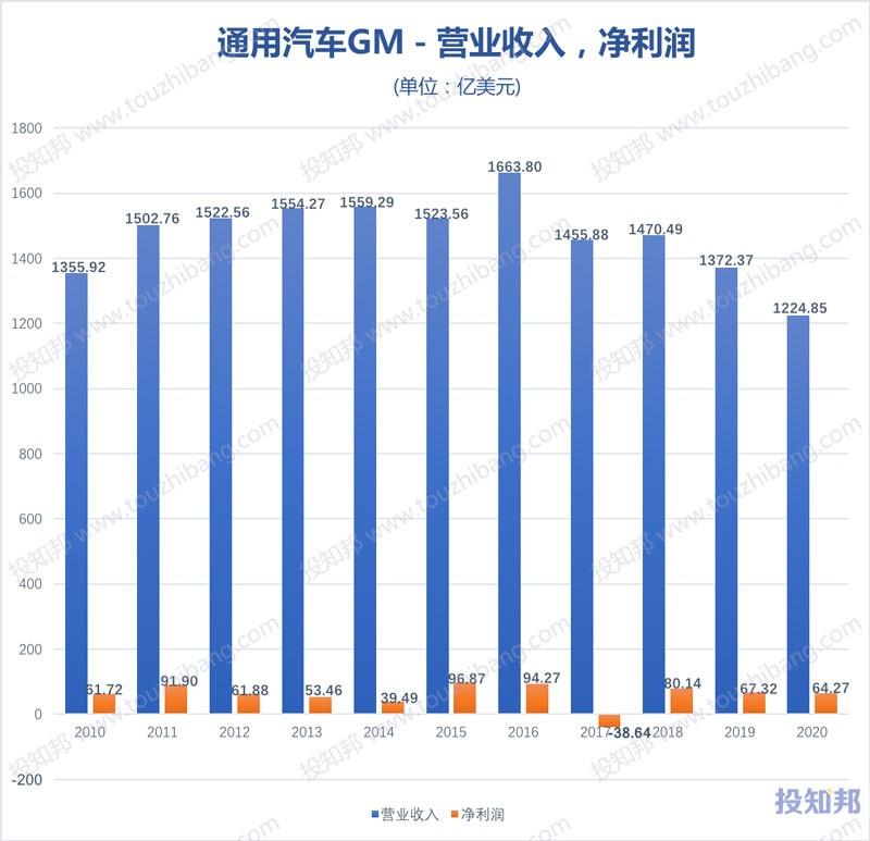 通用汽车(GM)财报数据图示(2010年~2020年,更新)