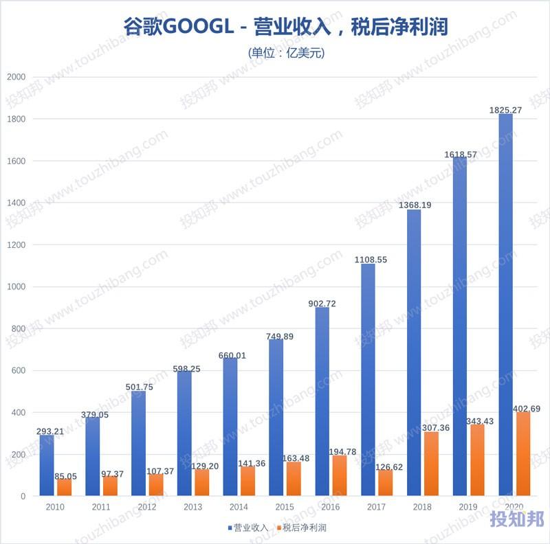 谷歌(GOOGL)财报数据图示(2010年~2020年,更新)