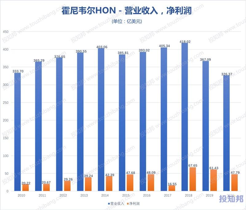 图解霍尼韦尔(HON)财报数据(2010年~2020年,更新)