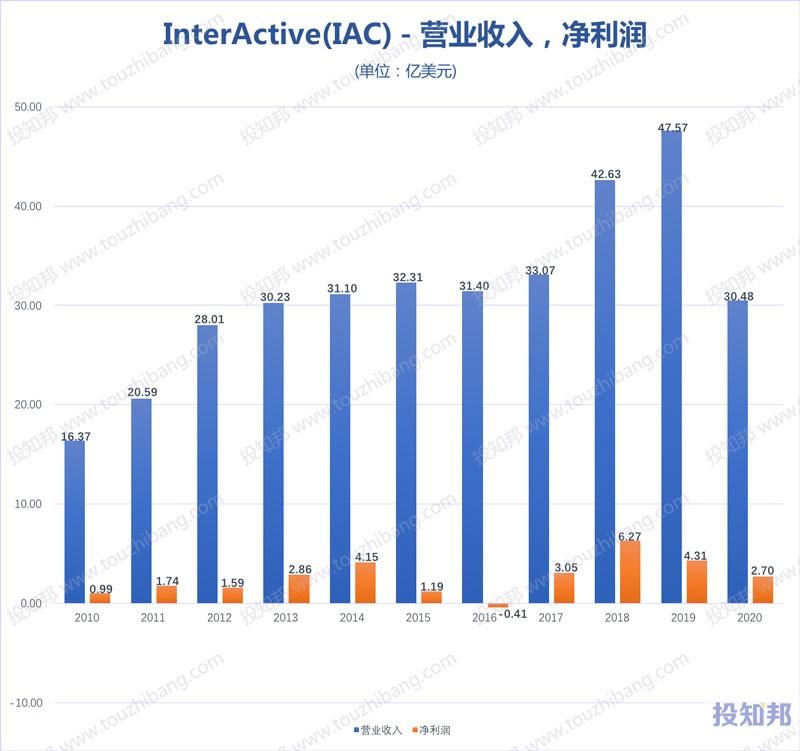 InterActive(IAC)核心财报数据图示(2010年~2020年,更新)