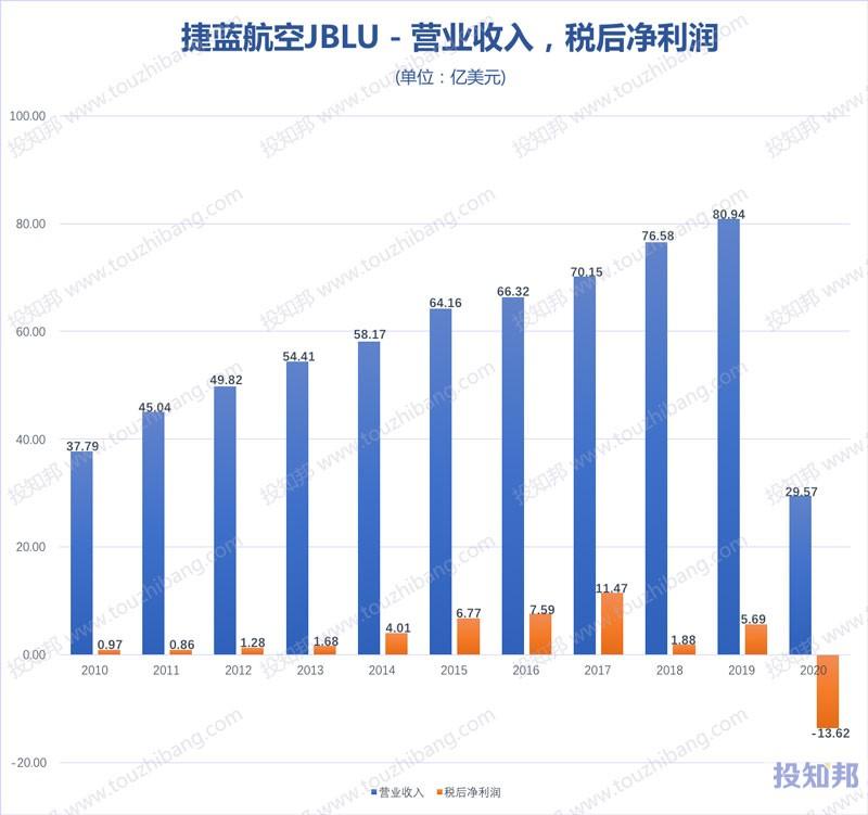 捷蓝航空(JBLU)核心财报数据图示(2010年~2020年,更新)