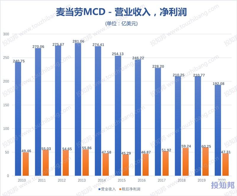 麦当劳(MCD)财报数据图示(2010年~2020年,更新)