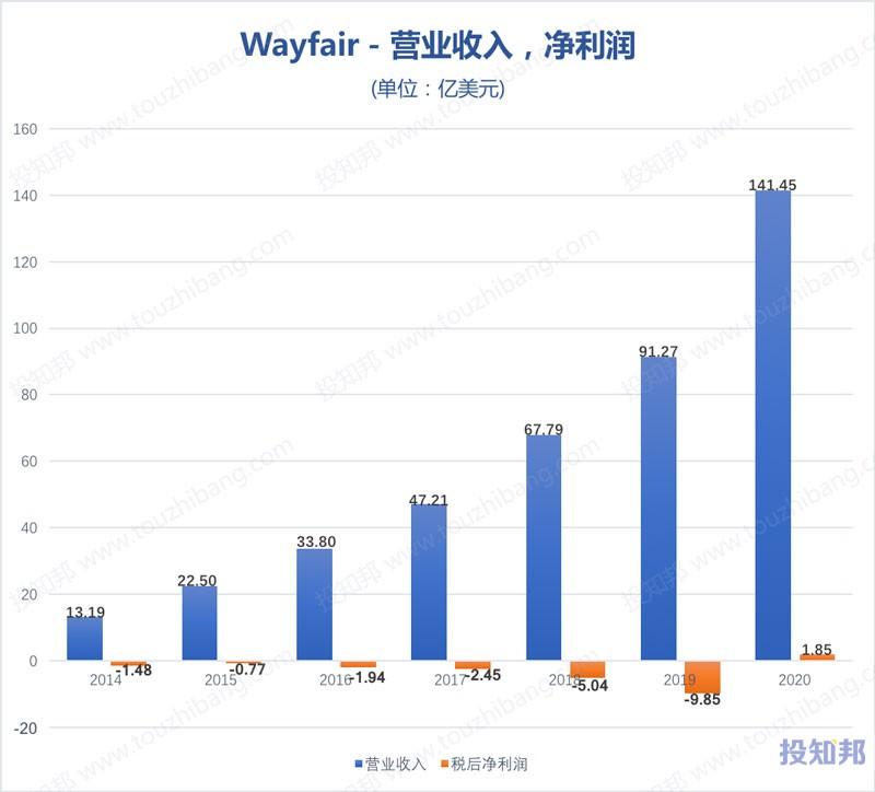 WayFair(W)核心财报数据图示(2014~2020年,更新)