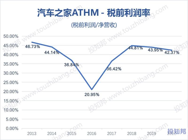 汽车之家(ATHM)核心财报数据图示(2013年~2020年,更新)