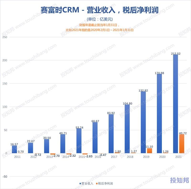 赛富时公司(CRM)核心财报数据图示(2011年~2021财报年,更新)