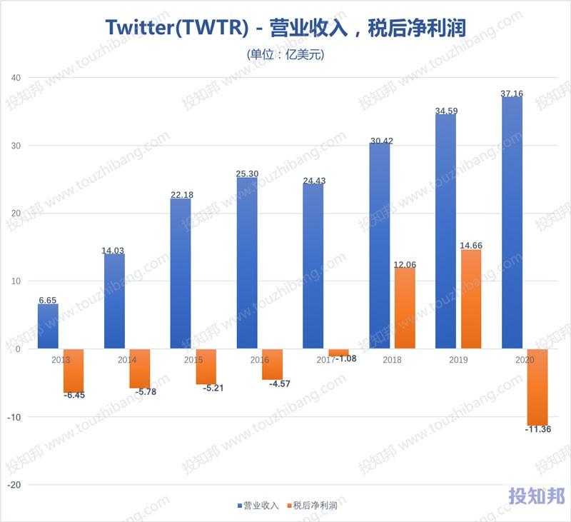 Twitter推特(TWTR)财报数据图示(2013~2020年,更新)
