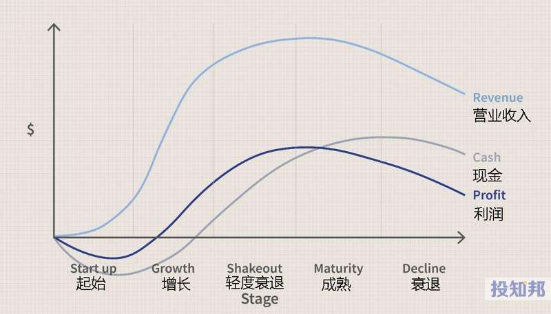 行业生命周期分析