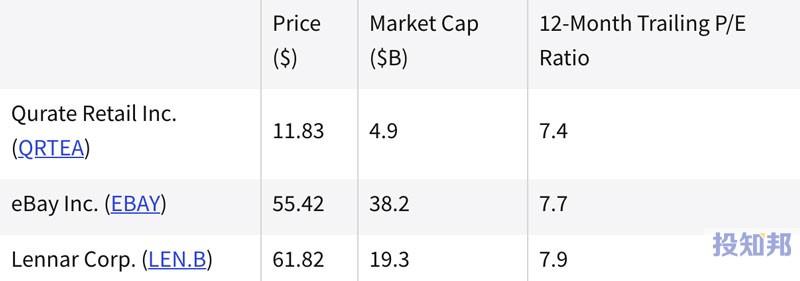 热门非必需消费品股票