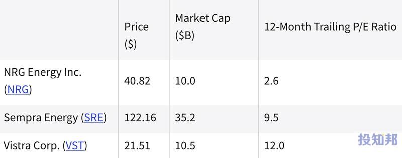 热门公用事业股票