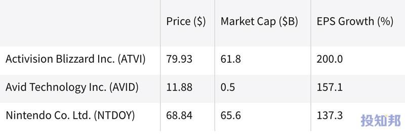 热门电子游戏股票