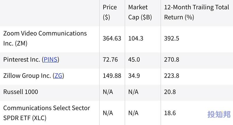 热门通信股票