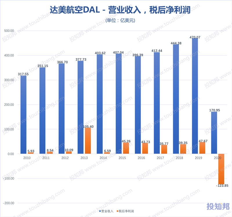 达美航空(DAL)核心财报数据图示(2010年~2020年,更新)