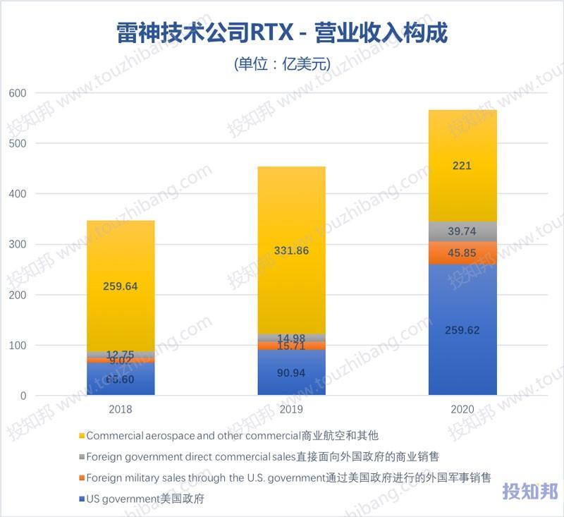 雷神技术公司(RTX)核心财报数据图示