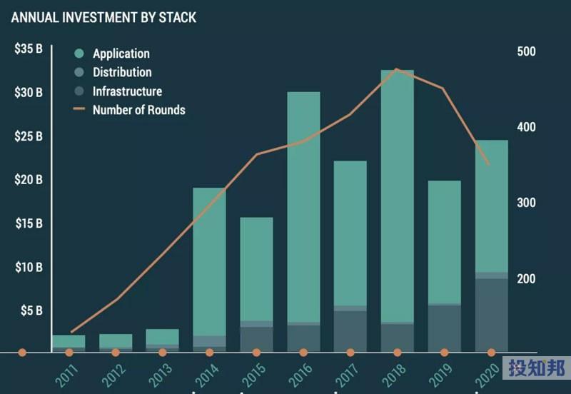 过去10年有1777亿美元流入太空投资