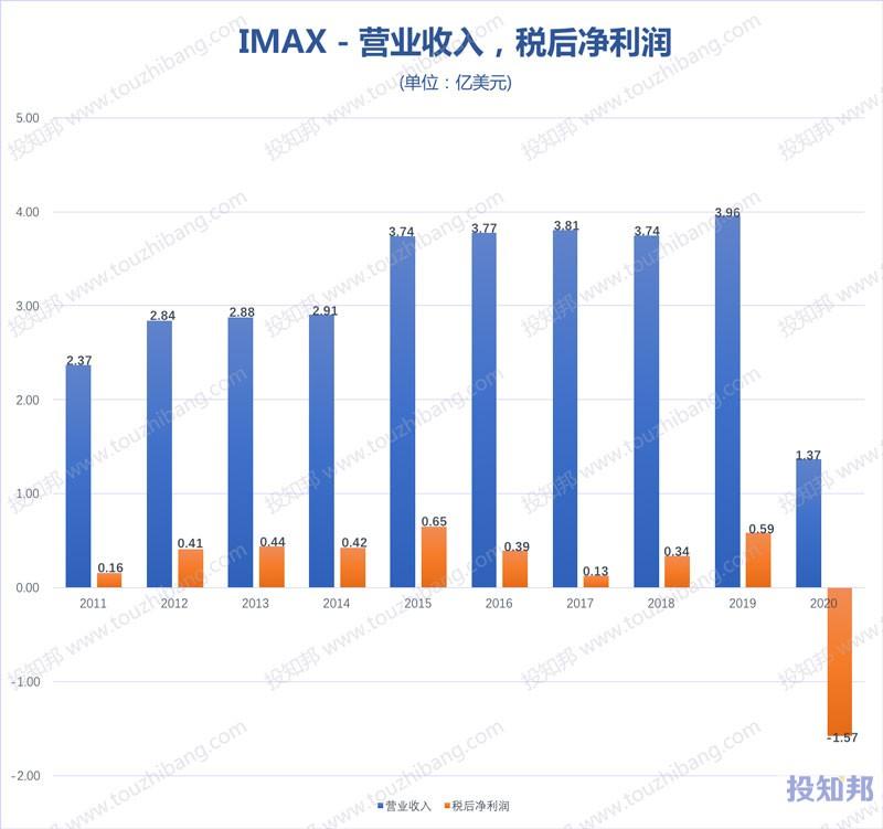 IMAX(IMAX)核心财报数据图示(2011~2020年)