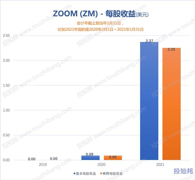 ZOOM(ZM)核心财报数据图示(2019~2021财年)