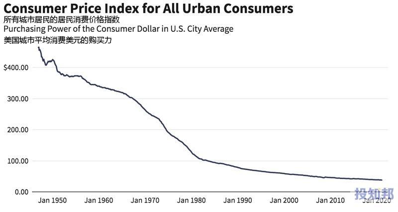 通货膨胀对股票收益的影响
