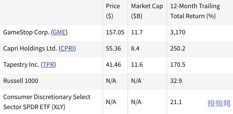 (截至2021年8月)过去一年中表现最好的非必需消费品股票