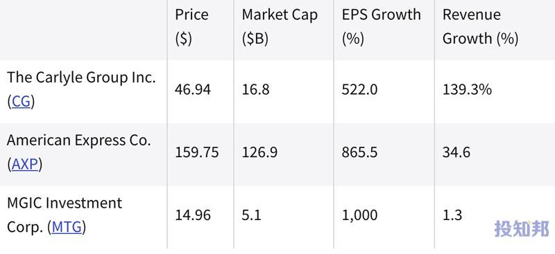 (截至2021年8月)过去一年中表现最好的金融股