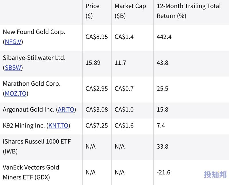 (截至2021年8月)过去一年中表现最好的黄金股票