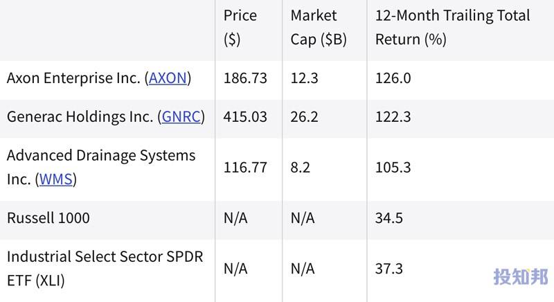 (截至2021年8月)过去一年中表现最好的工业股