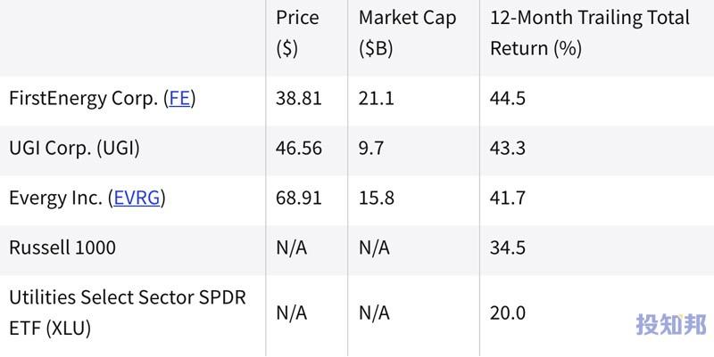 (截至2021年8月)过去一年中表现最好的公用事业股